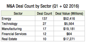 M&A Deal Count by Sector Short