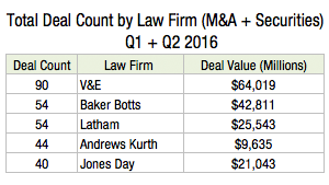 Total Deal Count by Law Firm Short