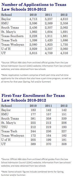 Texas Law School Applications Slide - The Texas Lawbook