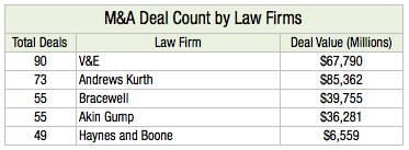 M&A Deal Count by Law Firm L2