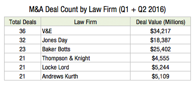 M&A Deal Count by Law Firm (Q1 + Q2 2016) N2s