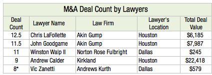 M&A Deal Count by Lawyers L1