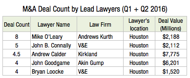 M&A Deal Count by Lead Lawyers (Q1 + Q2 2016) N2s