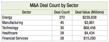 M&A Deal Count by Sector L2
