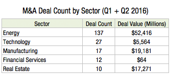 M&A Deal Count by Sector (Q1 + Q2 2016) X1s