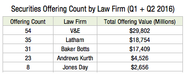 Securities Offering Count by Law Firm (Q1 + Q2 2016) N2s