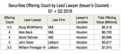 Securities Offering Count by Lead Lawyer (Issuer's Counsel) Q1 + Q2 2016 N2s