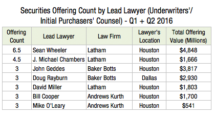Securities Offering Count by Lead Lawyer (Underwriters Initial Purchasers Counsel) - Q1 + Q2 2016 N2s