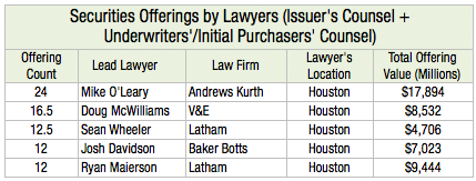Securities Offerings by Lawyers Issuers Counsel Underwriters Initial Purchasers Counsel L1