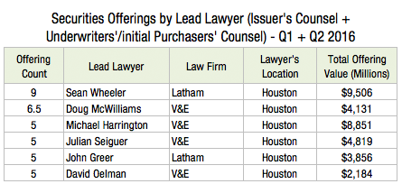 Securities Offerings by Lead Lawyer (Issuer's Counsel + Underwriters or Initial Purchasers Counsel) - Q1 + Q2 2016 N2s
