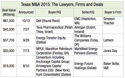 Texas M&A 2015 The Lawyers, Firms and Deals L1