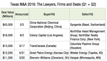 Texas M&A 2016- The Lawyers, Firms and Deals X3s