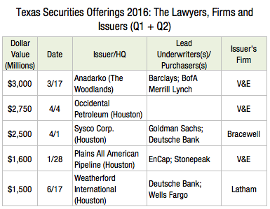 Texas Securities Offerings 2016 - The Lawyers, Firms and Issuers (Q1 + Q2) X3s