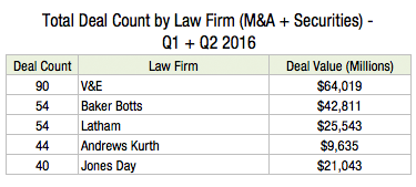 Total Deal Count by Law Firm (M&A + Securities) - Q1 + Q2 2016 N2s