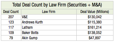 Total Deal Count by Law Firm (Securities + M&A) L2