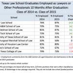 Texas Law Grads Struggle to Land Lawyer Jobs