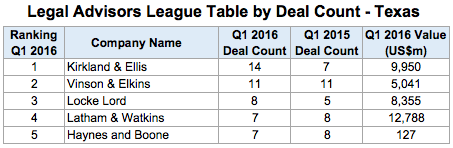 Legal Advisors League Table by Deal Count Texas 1L