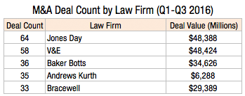 ma-deal-count-by-law-firm-q1-q3-2016-1l