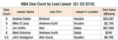 ma-deal-count-by-lead-lawyers-q1-q3-2016-2l
