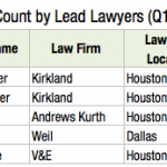 2016 M&A Lawyer Leaderboard: Houstonians and a Lotta White Guys