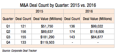 ma-deal-count-by-quarter-2015-vs-2016-1l