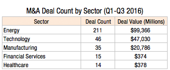 ma-deal-count-by-sector-q1-q3-2016-1l