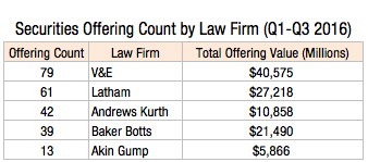securities-offering-count-by-law-firm-q1-q3-2016-1l