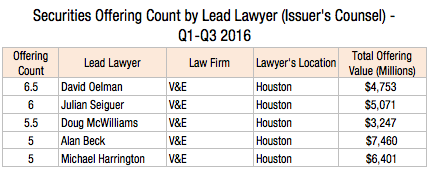 securities-offerings-by-lead-lawyer-issuers-counsel-q1-q3-2016-2l