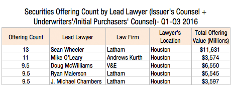 securities-offerings-by-lead-lawyer-issuers-counsel-underwriters-initial-purchasers-counsel-q1-q2-2016-2l