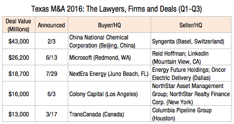 texas-ma-2016-the-lawyers-firms-and-deals-1l