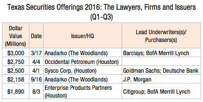 texas-securities-offerings-2016-the-lawyers-firms-and-issuers-1l