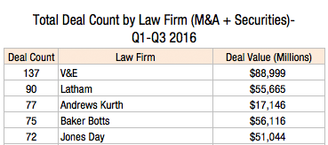 total-deal-count-by-law-firm-ma-securities-q1-q3-2016-1l