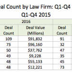 Corp. Deal Tracker: M&A Firm Leaderboard Played Musical Chairs in 2016
