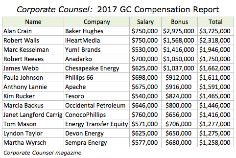 Updated – Texas General Counsel Pay Summary