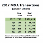 Corporate Deal Tracker 2017: A Year of Market Contrasts
