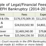 EFH Bankruptcy Legal & Financial Advisor Fees to Near $1 Billion