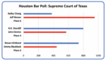 HBA Lawyers Favor Incumbents, GOP in Judicial Poll