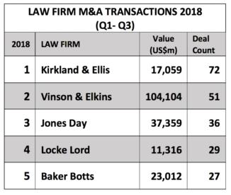 Kirkland, V&E Top M&A Legal Advisor Rankings in TX