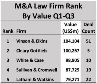 Mergermarket: V&E, White & Case, Latham Handle Biggest Value M&A Deals in TX