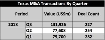 Mergermarket Data : Texas M&A Transactions Continue To Churn