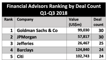 Mergermarket: Goldman Sachs, JP Morgan Lead Financial Advisors in Texas M&A