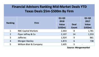 Mid-Market YTD 2018: Financial Advisor Deal Value Rankings