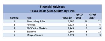 Mid-Market YTD 2018: Financial Advisors
