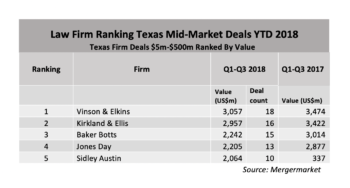 Mid-Market YTD 2018: Law Firm Deal Value Rankings