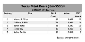 Mid-Market YTD 2018: Law Firms